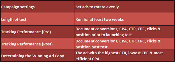 elements for ad copy testing